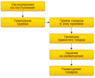 Документальное оформление приемки товара | Экономика и Жизнь